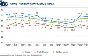 Construction Contractor Confidence Remains Steady, Says ABC