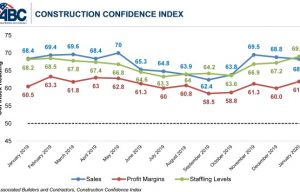 Construction Contractor Confidence Robust to Start 2020, Says ABC