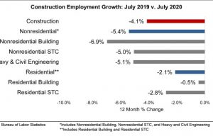 Nonresidential Construction Employment Falls in July Due to Project Cancellations and Postponements, Says ABC