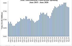 Nonresidential Construction Spending Falls Slightly in June, Says ABC