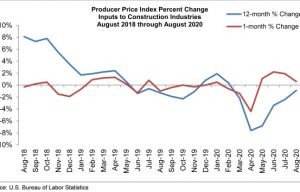 Monthly Construction Input Prices Rise in August, Says ABC