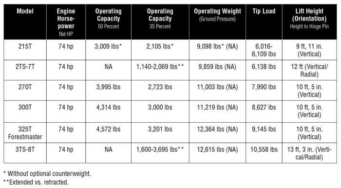 JCB track loader specs
