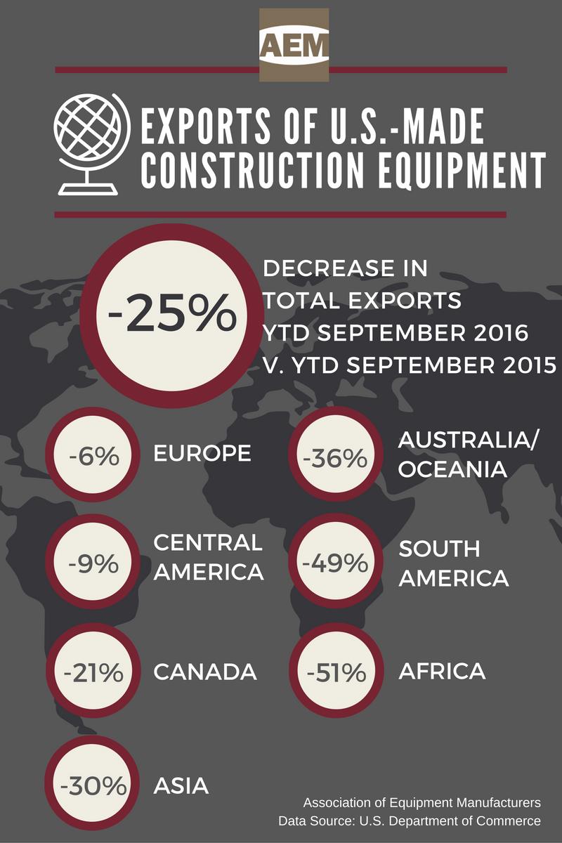 aem-ytd-sept-2016-exports-us-made-construction-equipment-copy