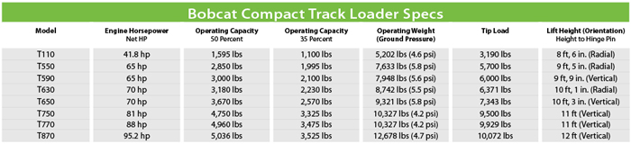 Bobcat Compact Track Loaders — 2014 Spec Guide | Compact