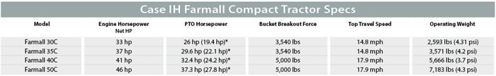 Case IH Farmall Compact Tractor Specs