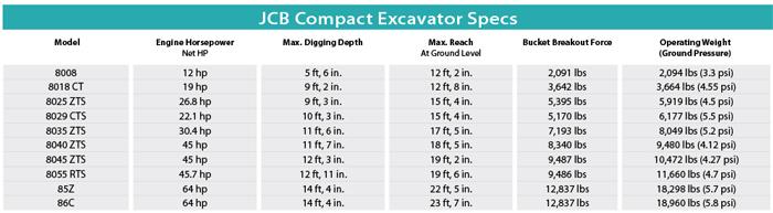 JCB Compact Excavator Specs