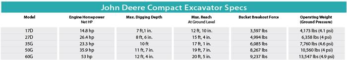John Deere Compact Excavator Specs