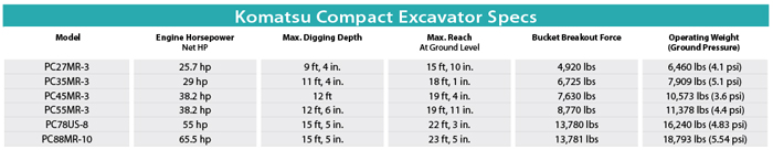 Komatsu Compact Excavator Specs