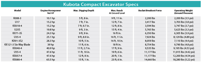 Kubota Compact Excavators — 2014 Spec Guide | Compact Equipment