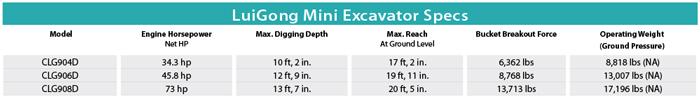 LuiGong Mini Excavator Specs