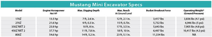 Mustang Mini Excavator Specs