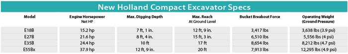 New Holland Compact Excavator Specs