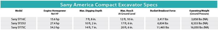 Sany America Compact Excavator Specs