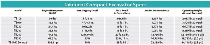 Takeuchi Compact Excavator Specs