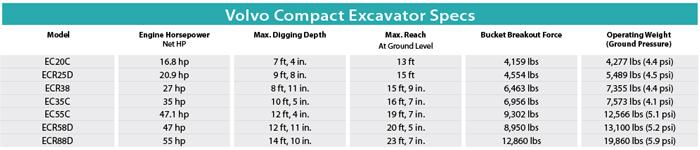 Volvo Compact Excavator Specs