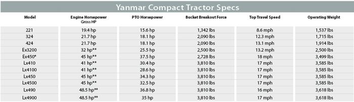 Yanmar Compact Tractor Specs