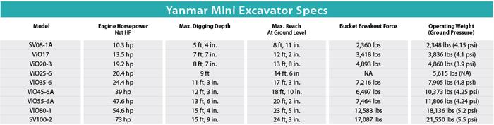 Yanmar Mini Excavator Specs